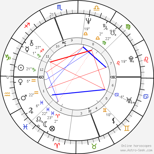 Rush Limbaugh birth chart, biography, wikipedia 2018, 2019