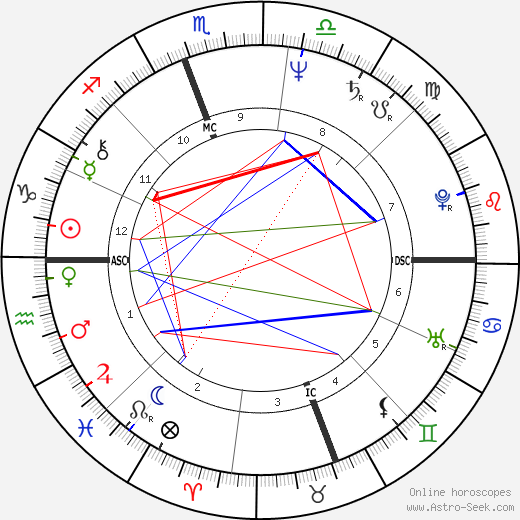 Rush Limbaugh astro natal birth chart, Rush Limbaugh horoscope, astrology