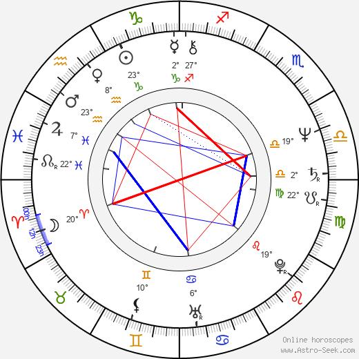 Sheldon Lettich birth chart, biography, wikipedia 2020, 2021