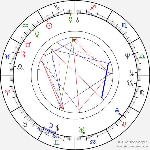 Soňa Dvořáková birth chart, Soňa Dvořáková astro natal horoscope, astrology