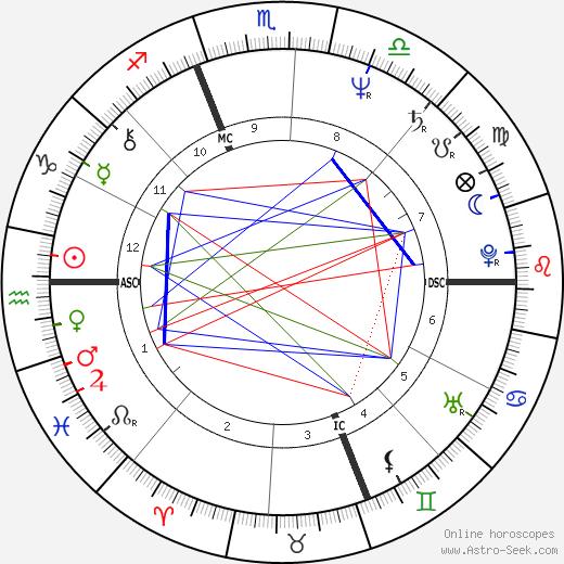 Стив Префонтейн Steve Prefontaine день рождения гороскоп, Steve Prefontaine Натальная карта онлайн