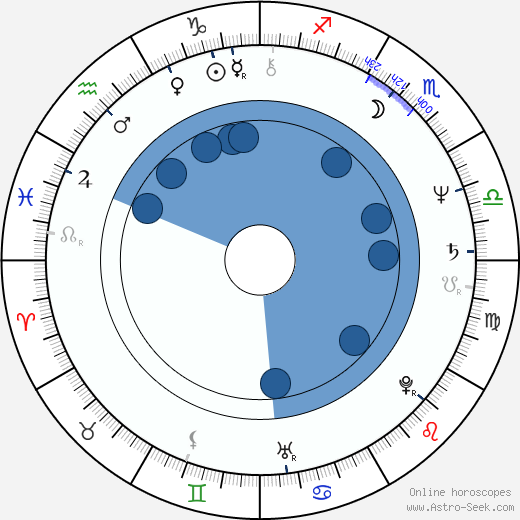 Tiesheng Shi wikipedia, horoscope, astrology, instagram