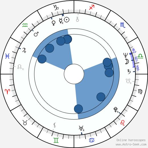 Ulrich Stockmann wikipedia, horoscope, astrology, instagram
