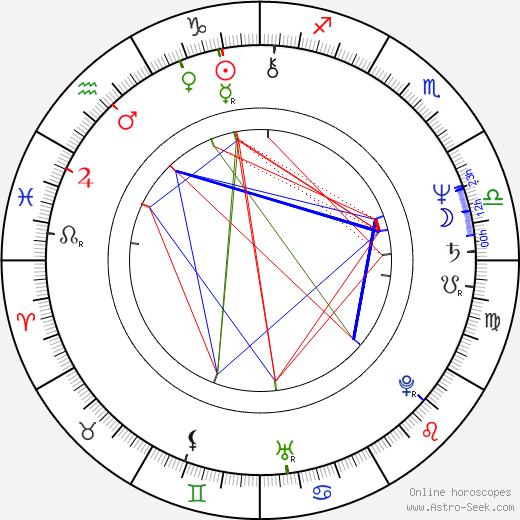 Ulrich Stockmann birth chart, Ulrich Stockmann astro natal horoscope, astrology