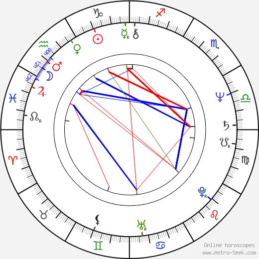 Wiktor Zborowski birth chart, Wiktor Zborowski astro natal horoscope, astrology