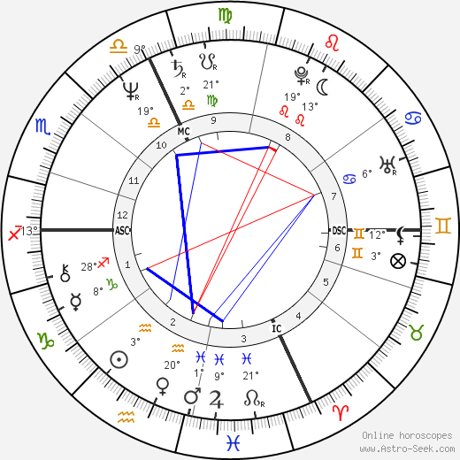 Yakov Smirnoff birth chart, biography, wikipedia 2018, 2019