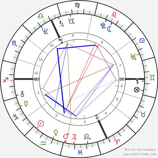 Yakov Smirnoff astro natal birth chart, Yakov Smirnoff horoscope, astrology