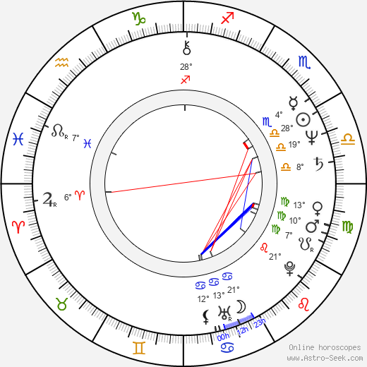 Anitta Niemi birth chart, biography, wikipedia 2019, 2020