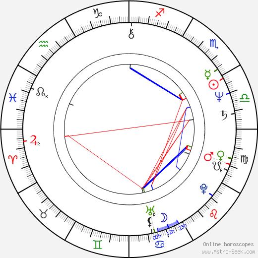 Anitta Niemi birth chart, Anitta Niemi astro natal horoscope, astrology