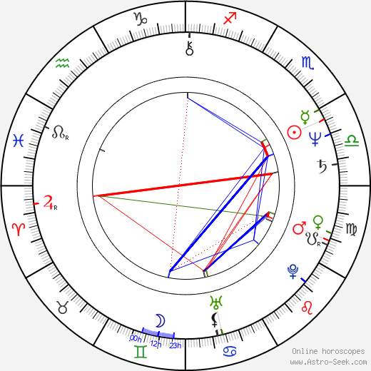 Annie Golden astro natal birth chart, Annie Golden horoscope, astrology