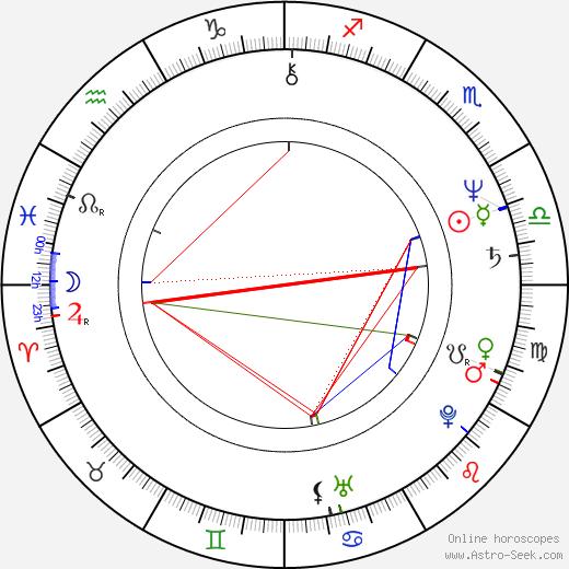 Antonis Kafetzopoulos astro natal birth chart, Antonis Kafetzopoulos horoscope, astrology