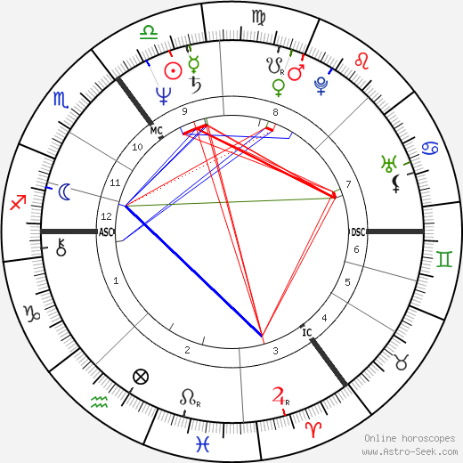 Bob Geldof birth chart, Bob Geldof astro natal horoscope, astrology