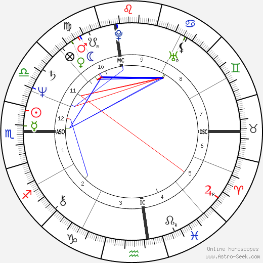 Bootsy Collins birth chart, Bootsy Collins astro natal horoscope, astrology