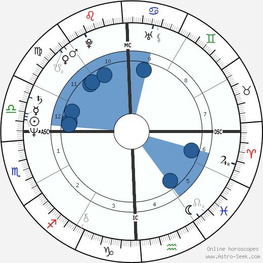 Brad Maule wikipedia, horoscope, astrology, instagram