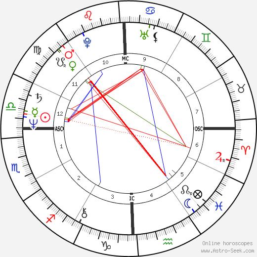 Brad Maule день рождения гороскоп, Brad Maule Натальная карта онлайн