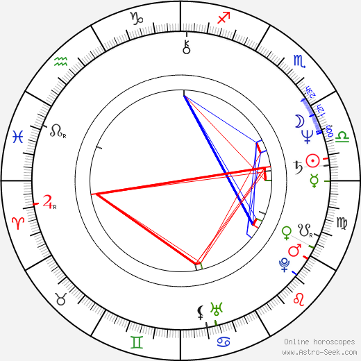Cindy Benson astro natal birth chart, Cindy Benson horoscope, astrology