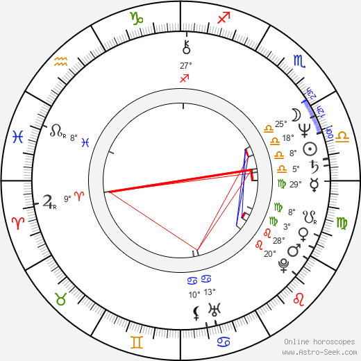 Claudio Fragasso birth chart, biography, wikipedia 2018, 2019