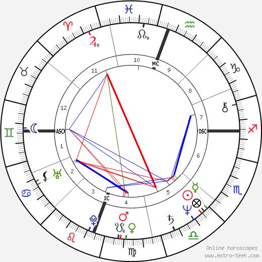 Clear Englebert tema natale, oroscopo, Clear Englebert oroscopi gratuiti, astrologia