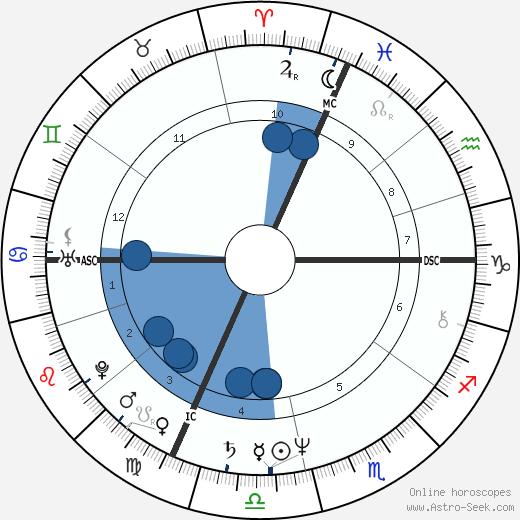 Darryl Anka wikipedia, horoscope, astrology, instagram