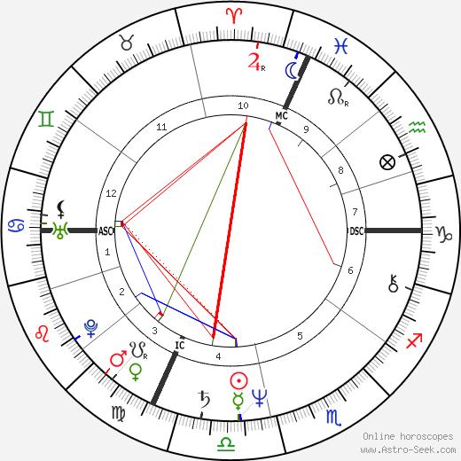 Darryl Anka tema natale, oroscopo, Darryl Anka oroscopi gratuiti, astrologia
