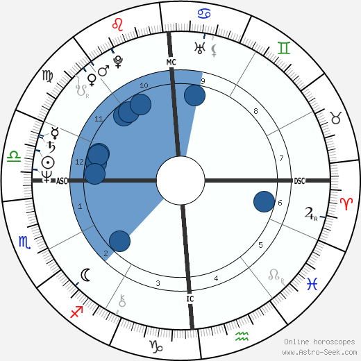 Dave Pallone wikipedia, horoscope, astrology, instagram