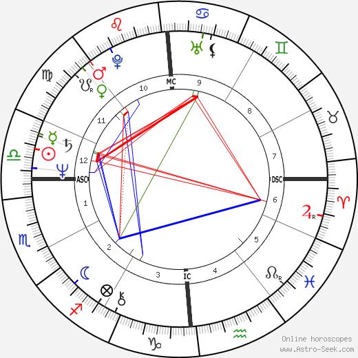 Dave Pallone tema natale, oroscopo, Dave Pallone oroscopi gratuiti, astrologia