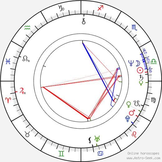 Dian Van Patten день рождения гороскоп, Dian Van Patten Натальная карта онлайн