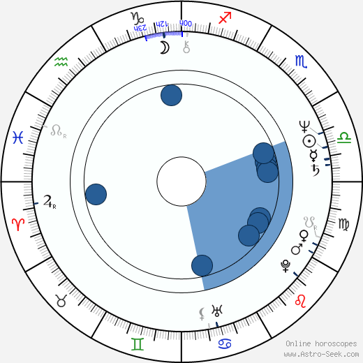 Doskhan Zholzhaksynov wikipedia, horoscope, astrology, instagram
