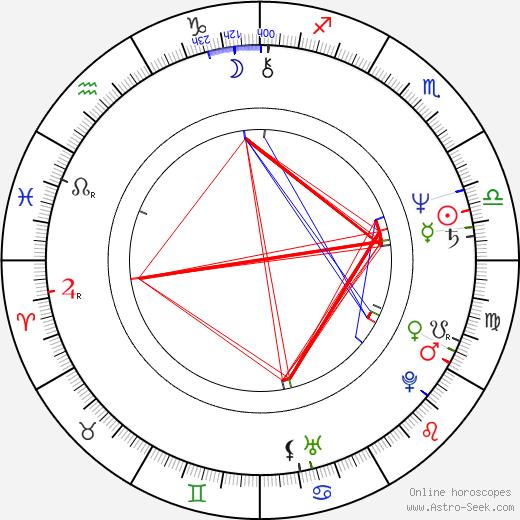 Doskhan Zholzhaksynov birth chart, Doskhan Zholzhaksynov astro natal horoscope, astrology
