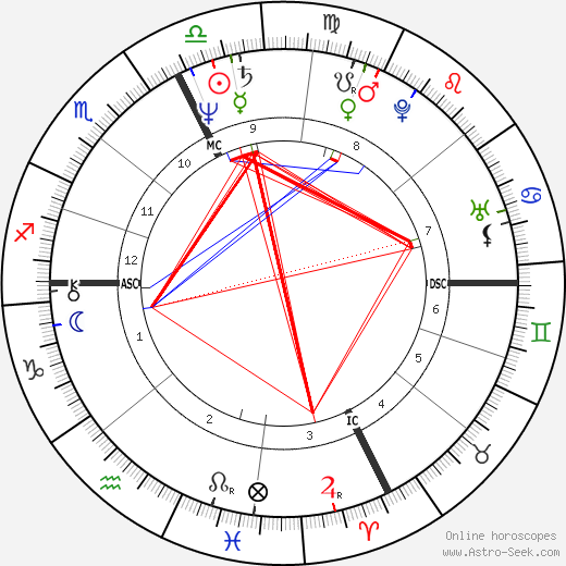 Enki Bilal astro natal birth chart, Enki Bilal horoscope, astrology