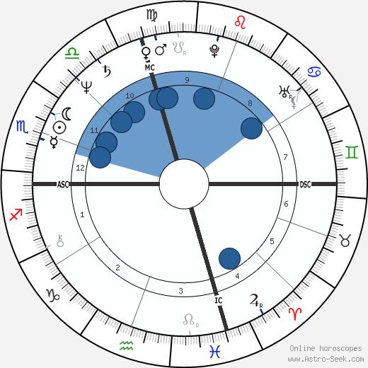 Frank Pallone wikipedia, horoscope, astrology, instagram