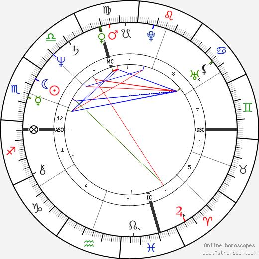 Frank Pallone день рождения гороскоп, Frank Pallone Натальная карта онлайн