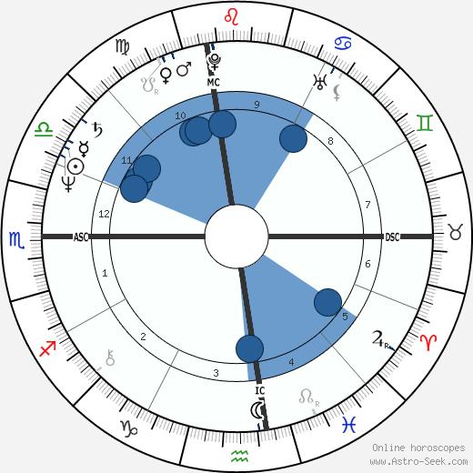 Goeffrey Mann King wikipedia, horoscope, astrology, instagram