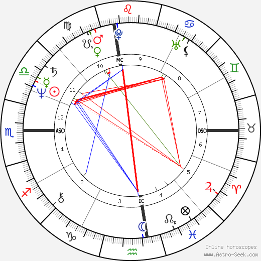 Goeffrey Mann King tema natale, oroscopo, Goeffrey Mann King oroscopi gratuiti, astrologia