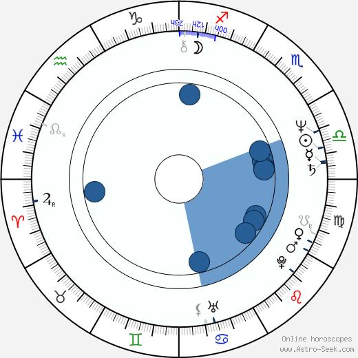 Irina Shevchuk wikipedia, horoscope, astrology, instagram