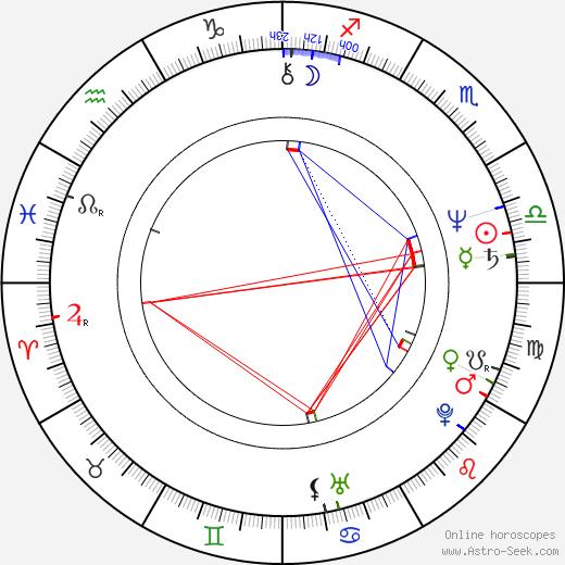Irina Shevchuk birth chart, Irina Shevchuk astro natal horoscope, astrology