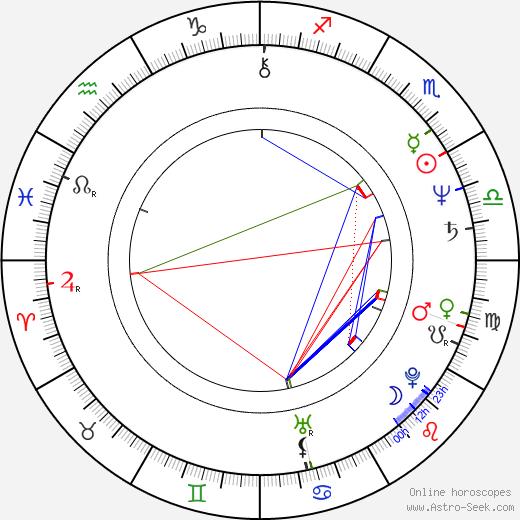 István Orosz astro natal birth chart, István Orosz horoscope, astrology