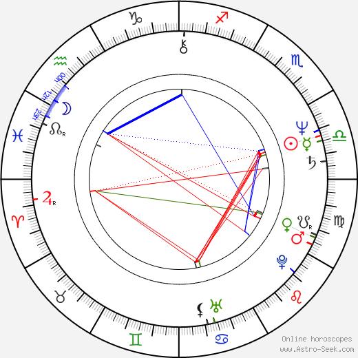 Ja-ok Kim birth chart, Ja-ok Kim astro natal horoscope, astrology