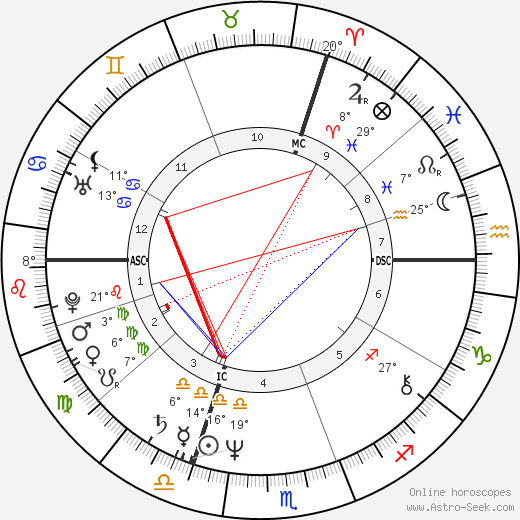 Jean-Jacques Goldman birth chart, biography, wikipedia 2018, 2019