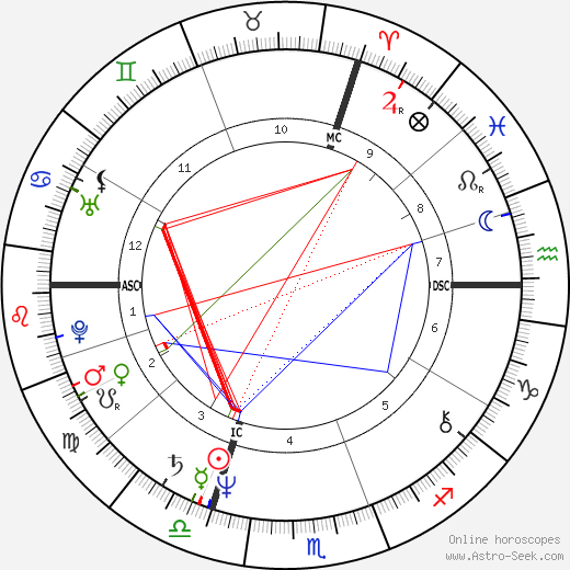 Jean-Jacques Goldman astro natal birth chart, Jean-Jacques Goldman horoscope, astrology