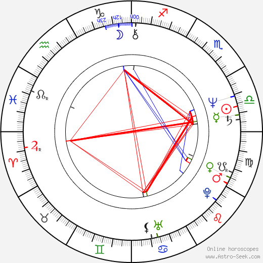 John Mellencamp birth chart, John Mellencamp astro natal horoscope, astrology