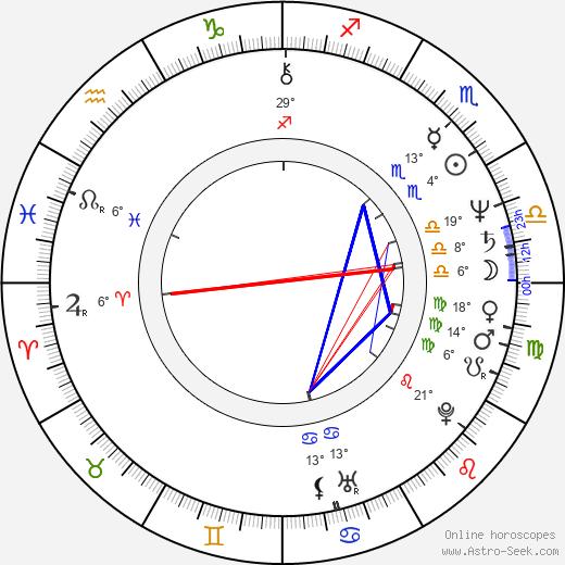 Judy Doorman birth chart, biography, wikipedia 2020, 2021