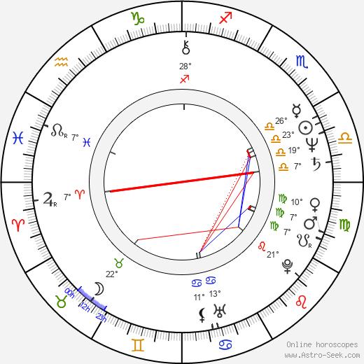 Jukka Gustavson birth chart, biography, wikipedia 2020, 2021