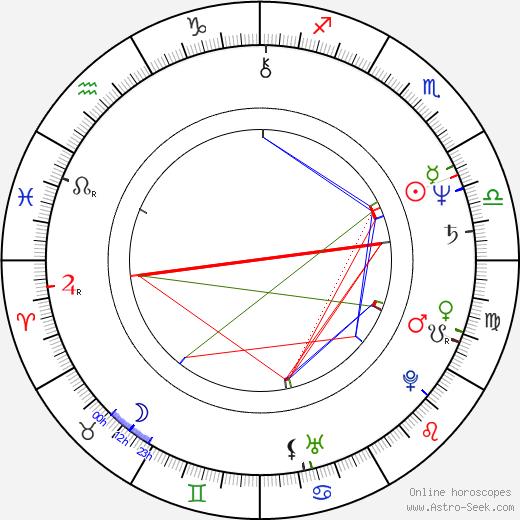 Jukka Gustavson birth chart, Jukka Gustavson astro natal horoscope, astrology