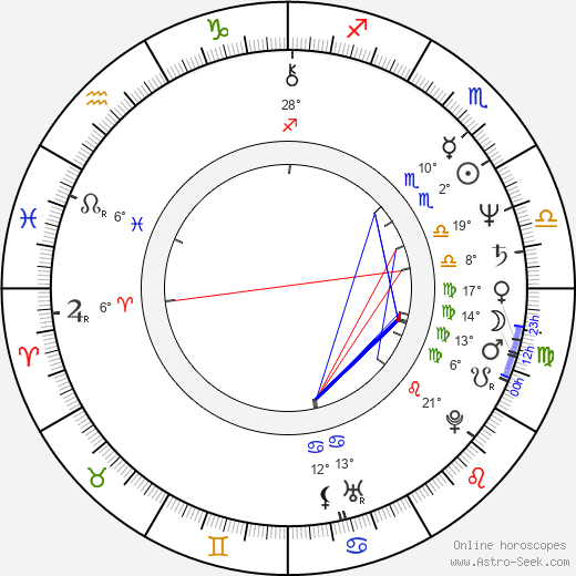 Julian Schnabel birth chart, biography, wikipedia 2019, 2020