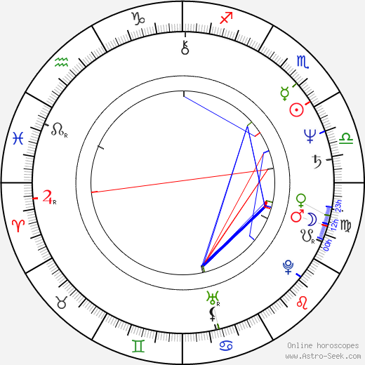 Julian Schnabel astro natal birth chart, Julian Schnabel horoscope, astrology