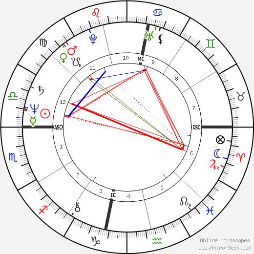 Kantaro tema natale, oroscopo, Kantaro oroscopi gratuiti, astrologia