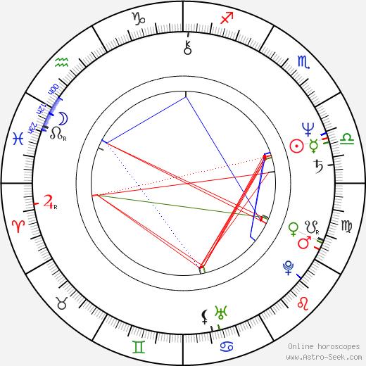 Karel Šebek день рождения гороскоп, Karel Šebek Натальная карта онлайн