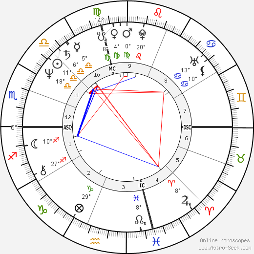 Karen Allen birth chart, biography, wikipedia 2017, 2018