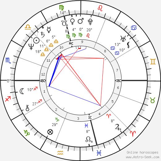 Karen Allen birth chart, biography, wikipedia 2018, 2019